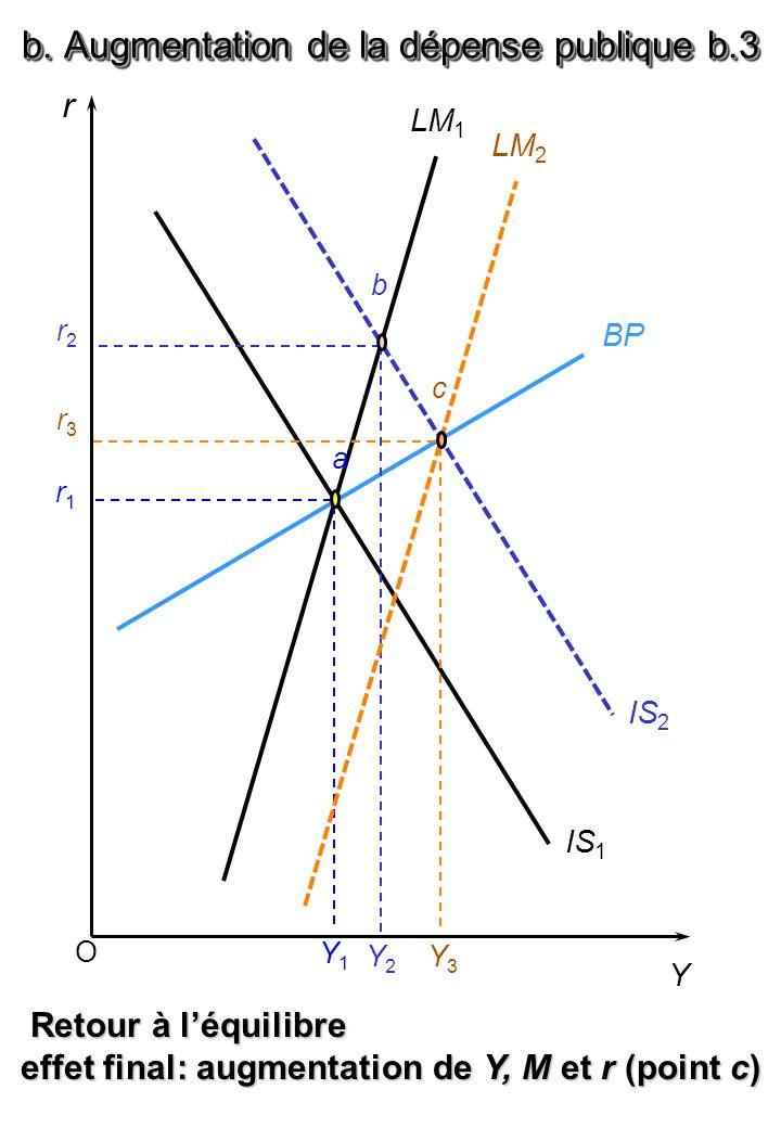 c. Augmentation de la dépense publique c.1