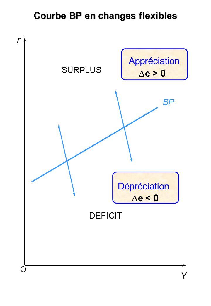 b. Politique budgétaire b.1