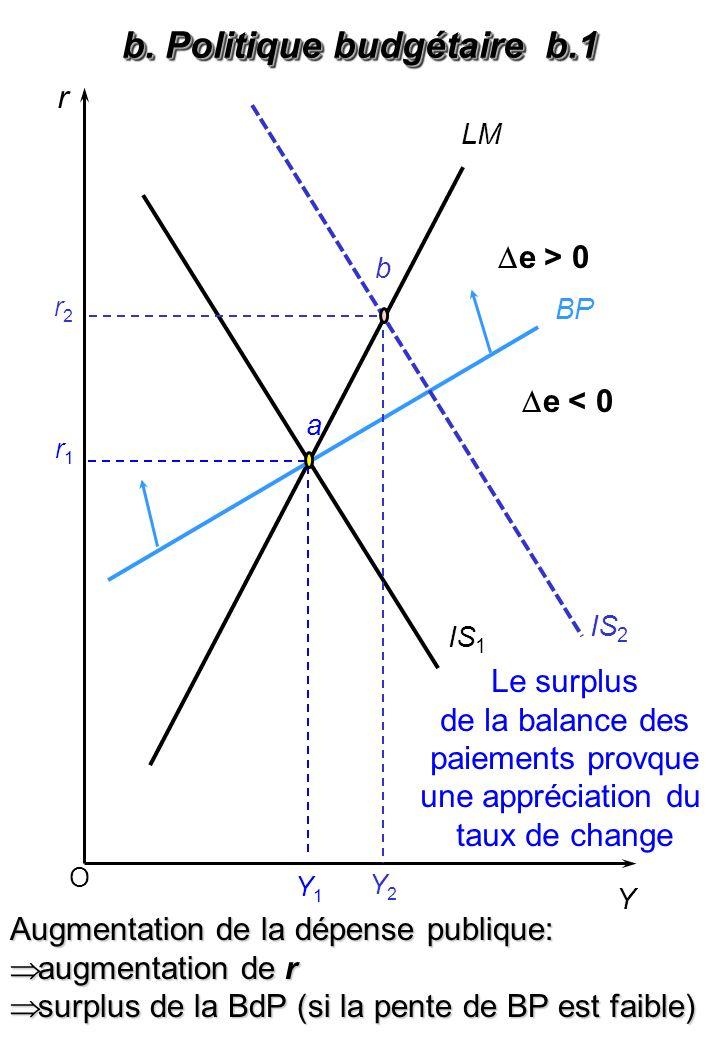 b. Politique budgétaire b.2
