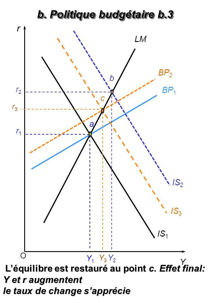 c. Politique budgétaire c.1