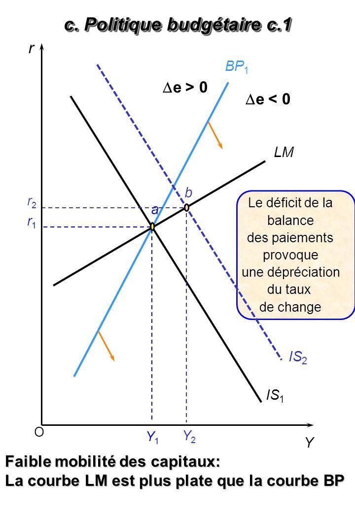 c. Politique budgétaire c.2