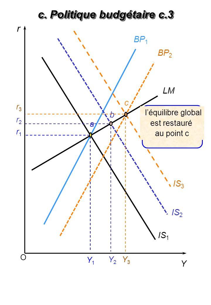 d. Politique monétaire d.1