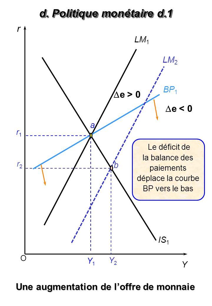 d. Politique monétaire d.2