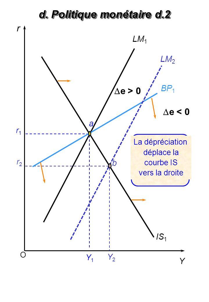 d. Politique monétaire d.3