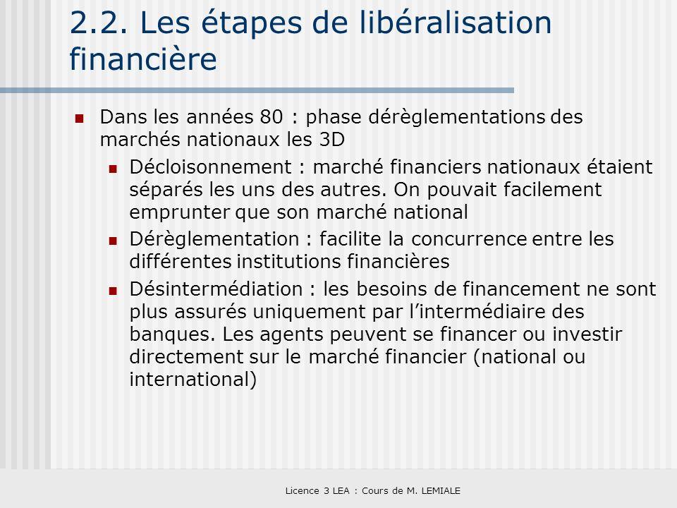2.2. Les étapes de libéralisation financière