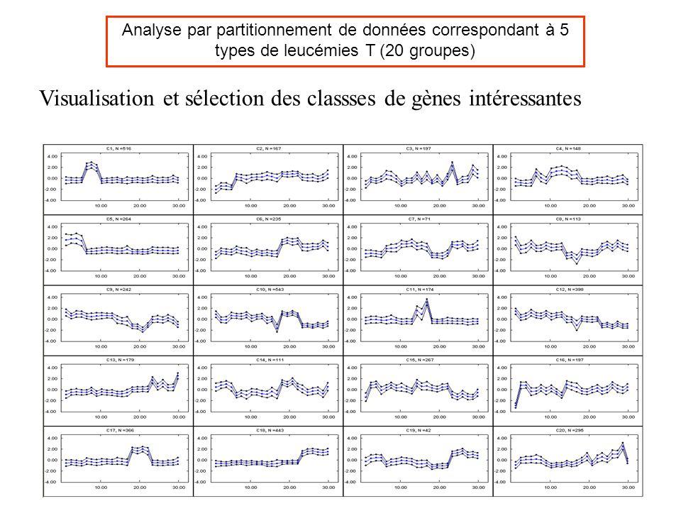 Visualisation et sélection des classses de gènes intéressantes