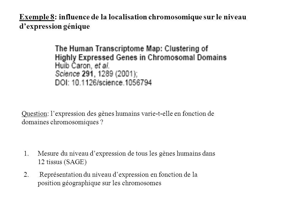 Exemple 8: influence de la localisation chromosomique sur le niveau d'expression génique