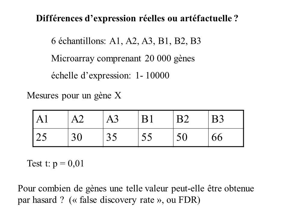 Différences d'expression réelles ou artéfactuelle