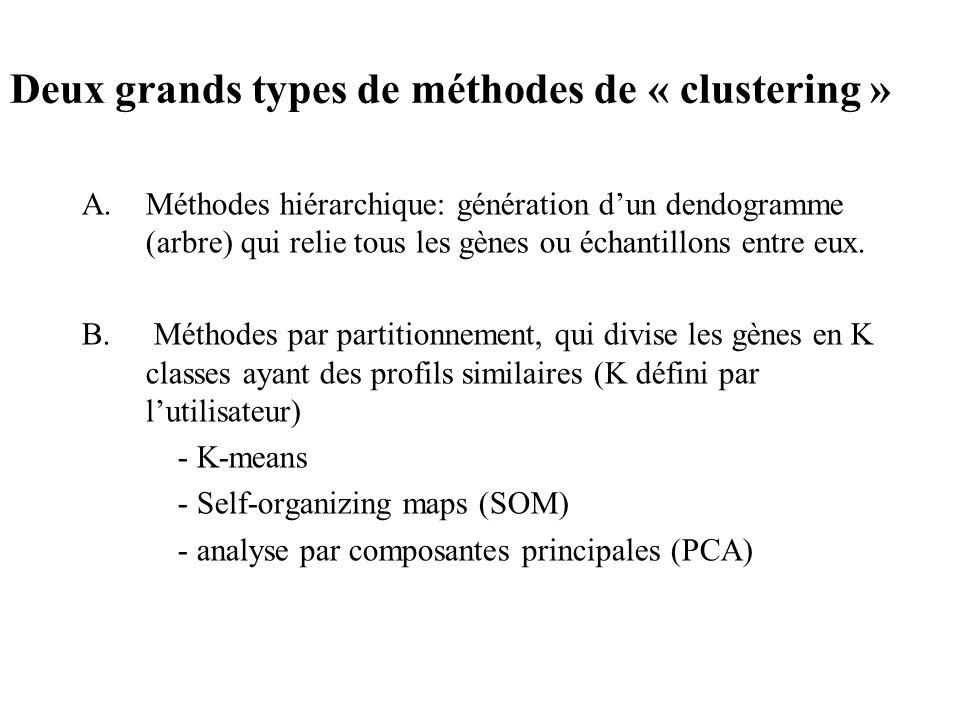 Deux grands types de méthodes de « clustering »