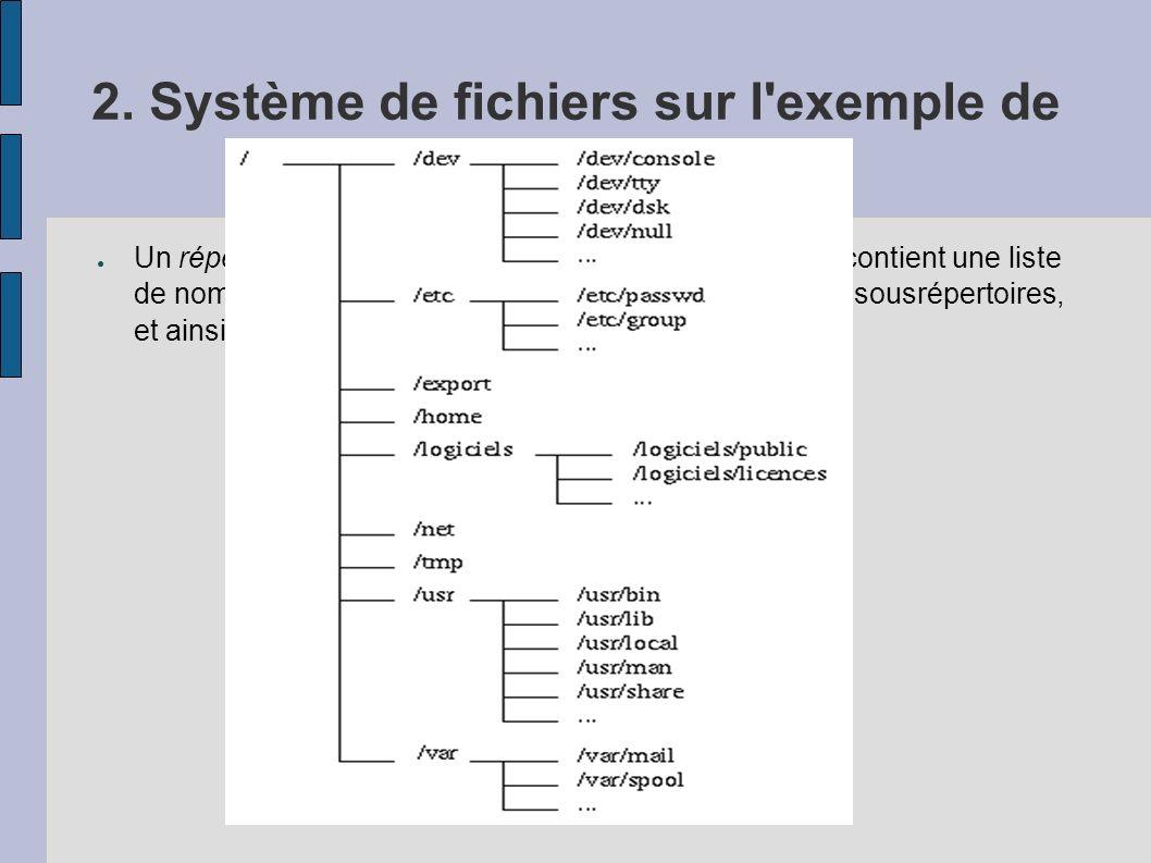 2. Système de fichiers sur l exemple de Unix : Répertoire