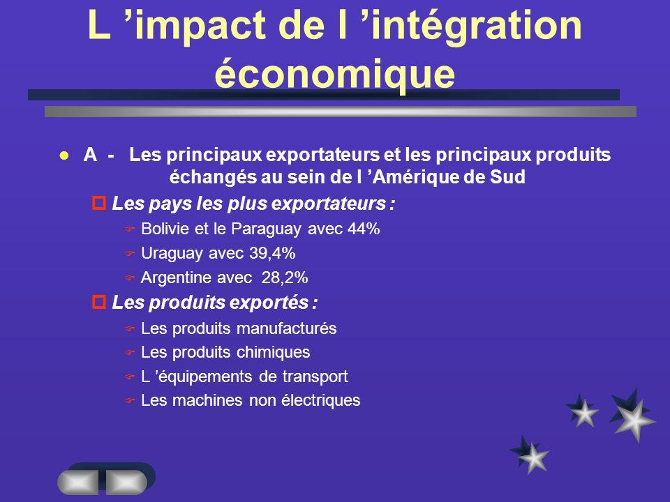 L 'impact de l 'intégration économique
