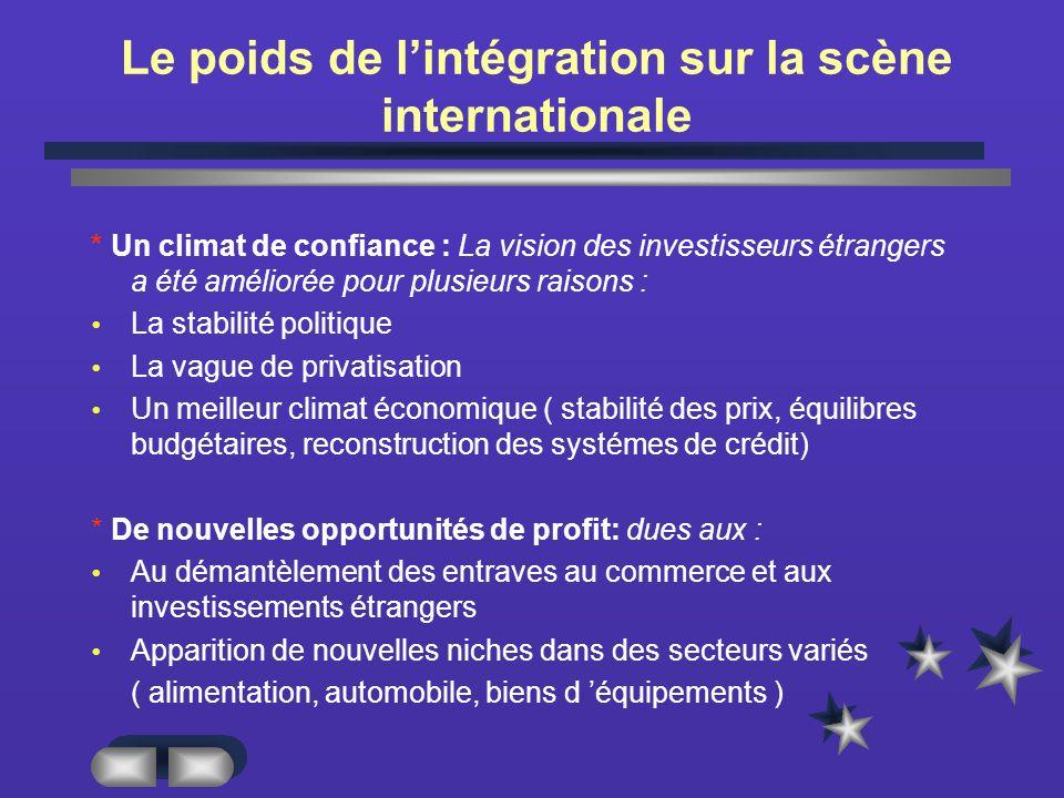 Le poids de l'intégration sur la scène internationale