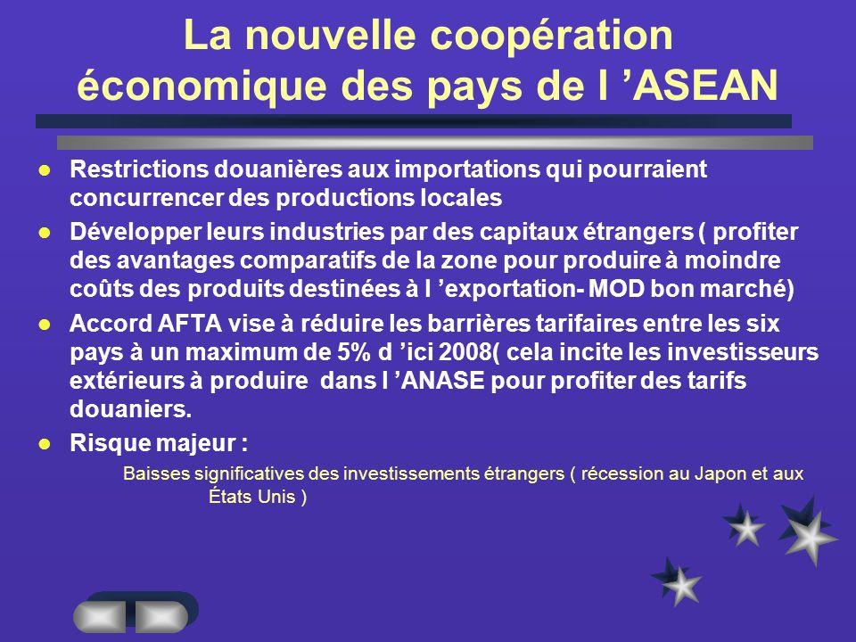 La nouvelle coopération économique des pays de l 'ASEAN
