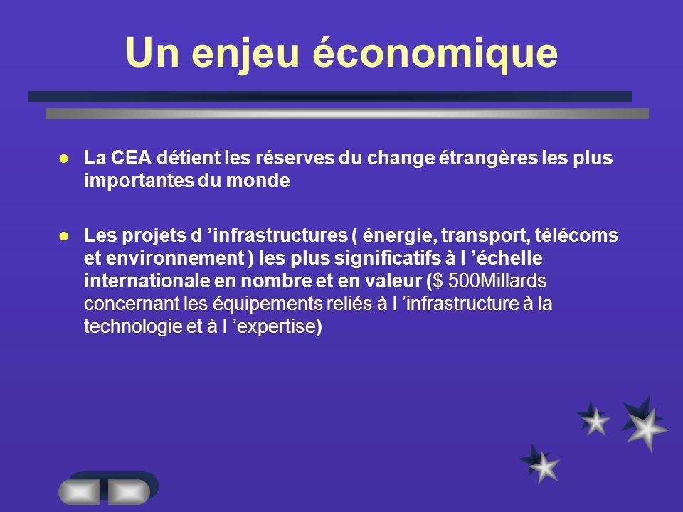 Un enjeu économique La CEA détient les réserves du change étrangères les plus importantes du monde.