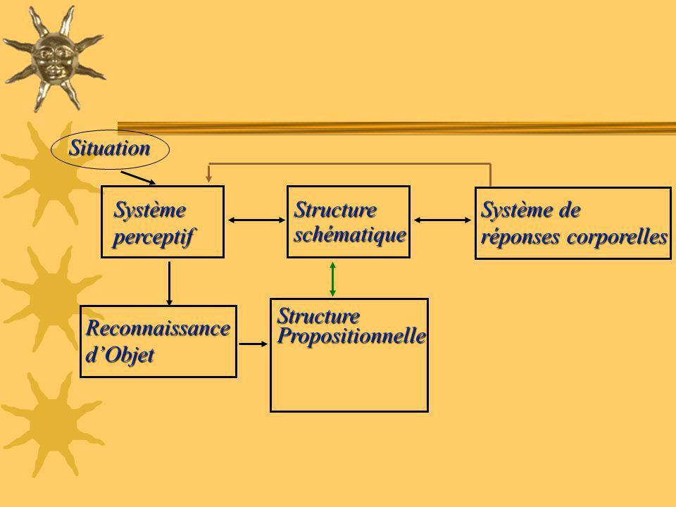 Situation Système. perceptif. Structure. schématique. Système de. réponses corporelles. Structure.