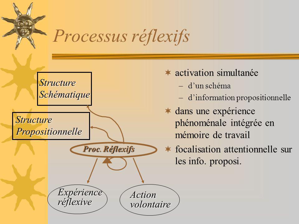 Processus réflexifs activation simultanée Structure Schématique