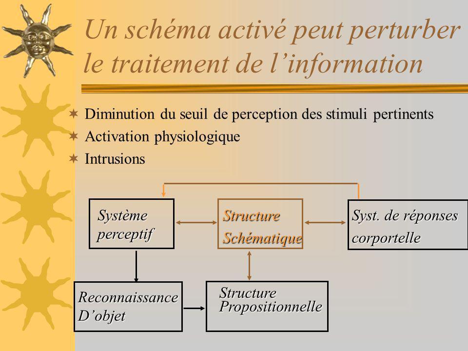 Un schéma activé peut perturber le traitement de l'information