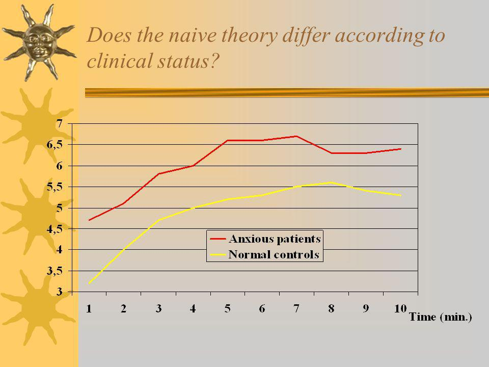 Does the naive theory differ according to clinical status