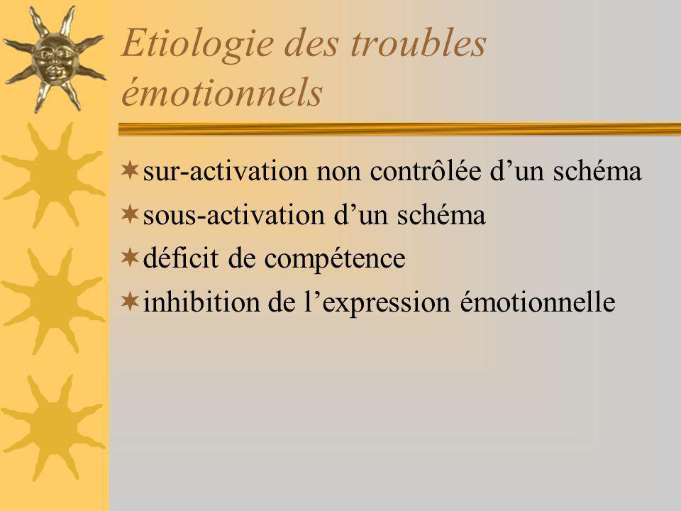 Etiologie des troubles émotionnels