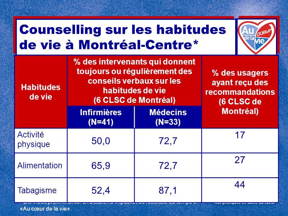 Counselling sur les habitudes de vie à Montréal-Centre*