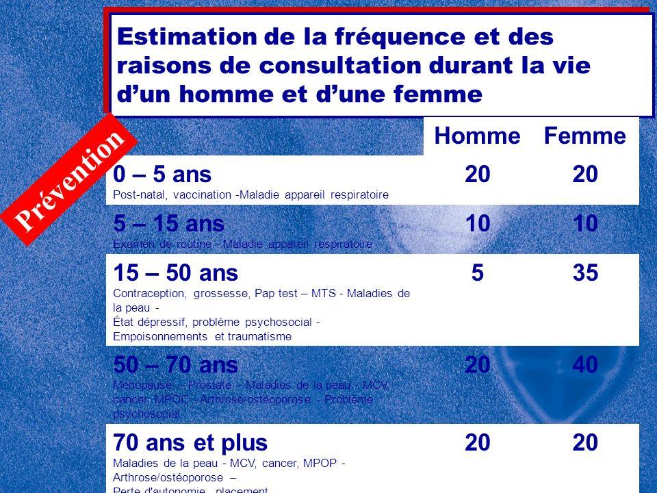 Estimation de la fréquence et des raisons de consultation durant la vie d'un homme et d'une femme
