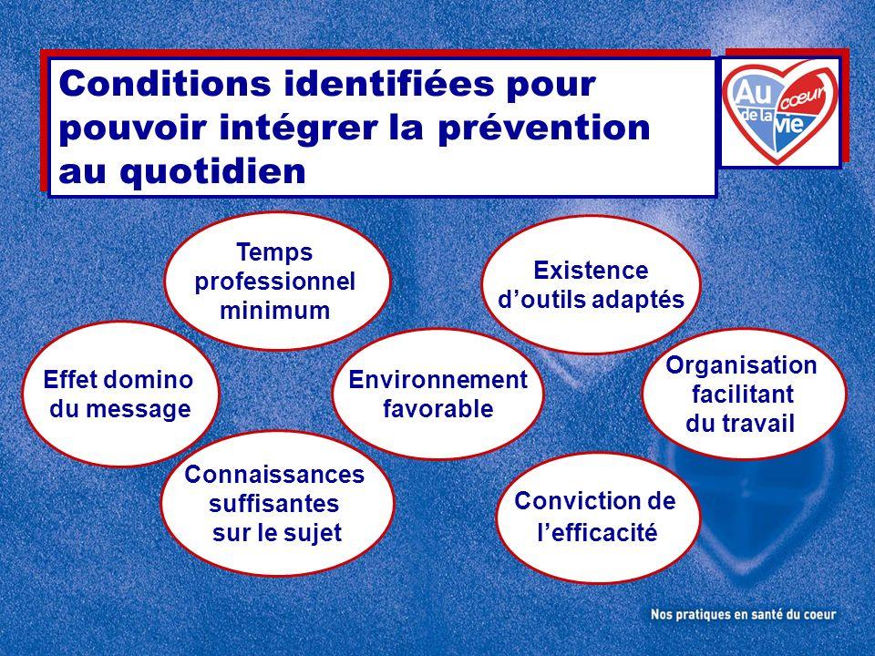 Conditions identifiées pour pouvoir intégrer la prévention au quotidien