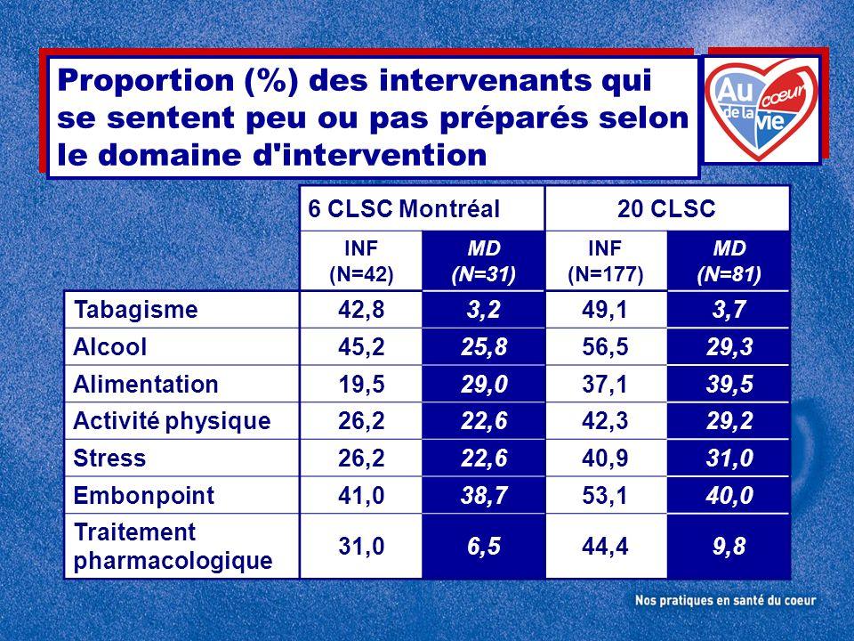 Proportion (%) des intervenants qui se sentent peu ou pas préparés selon le domaine d intervention