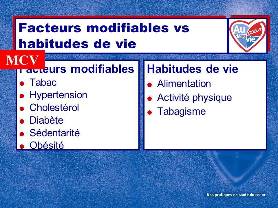 Facteurs modifiables vs habitudes de vie