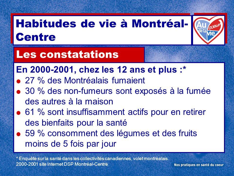 Habitudes de vie à Montréal-Centre