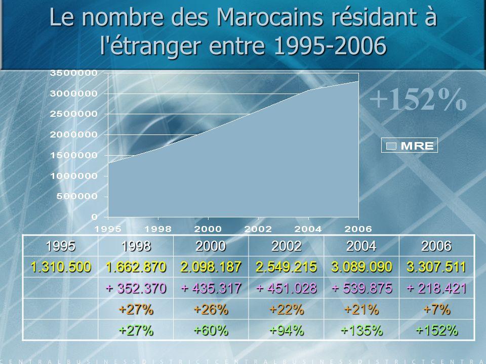 Le nombre des Marocains résidant à l étranger entre 1995-2006