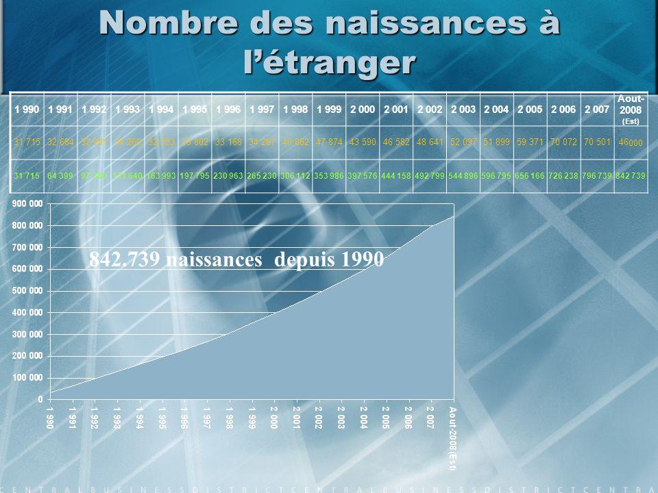 Nombre des naissances à l'étranger