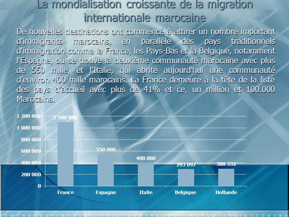 La mondialisation croissante de la migration internationale marocaine