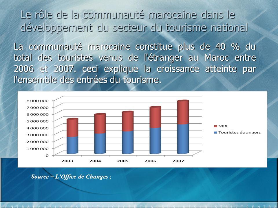 Le rôle de la communauté marocaine dans le développement du secteur du tourisme national