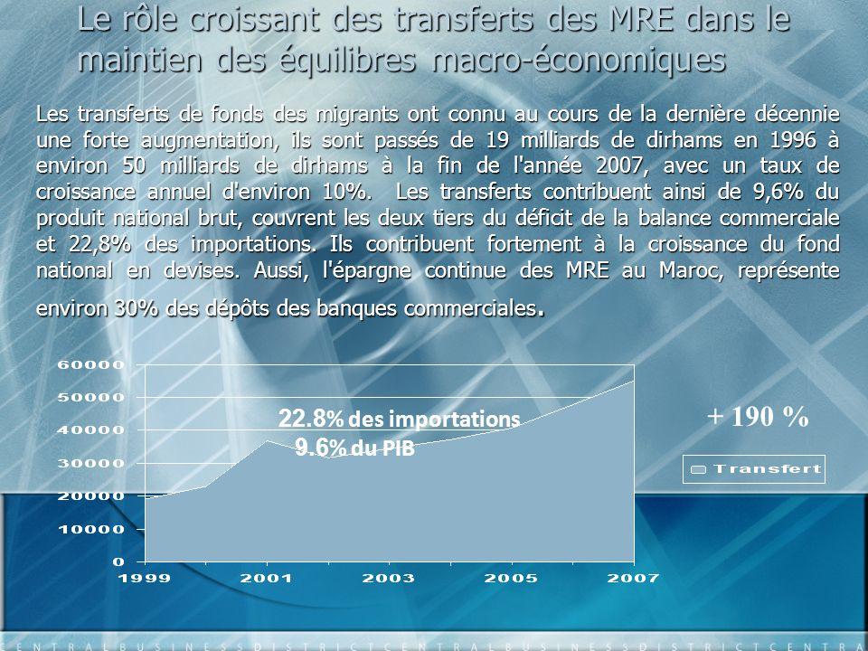 Le rôle croissant des transferts des MRE dans le maintien des équilibres macro-économiques