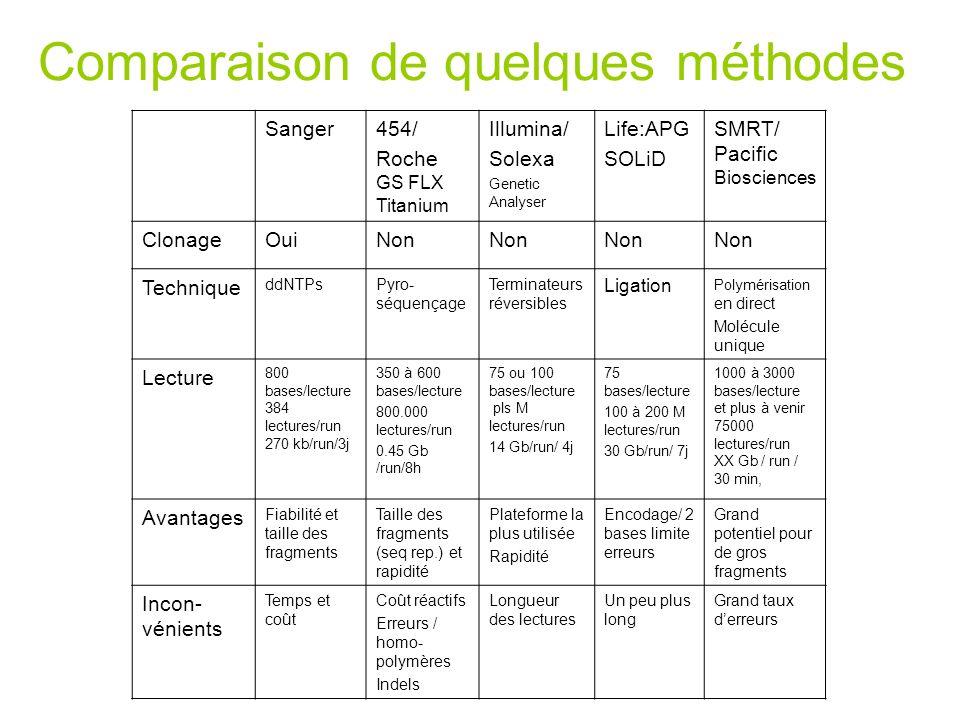 Comparaison de quelques méthodes