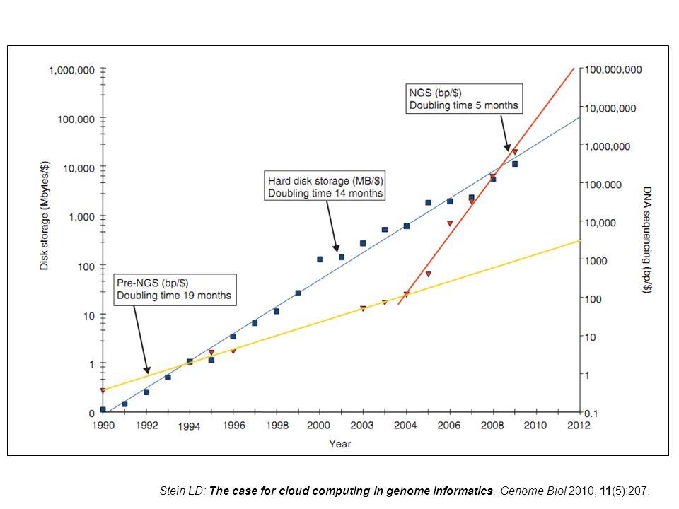 The rate of increase… Manipulation des fichiers, stockage : problème. Coût en disques. Besoin en Calculs.