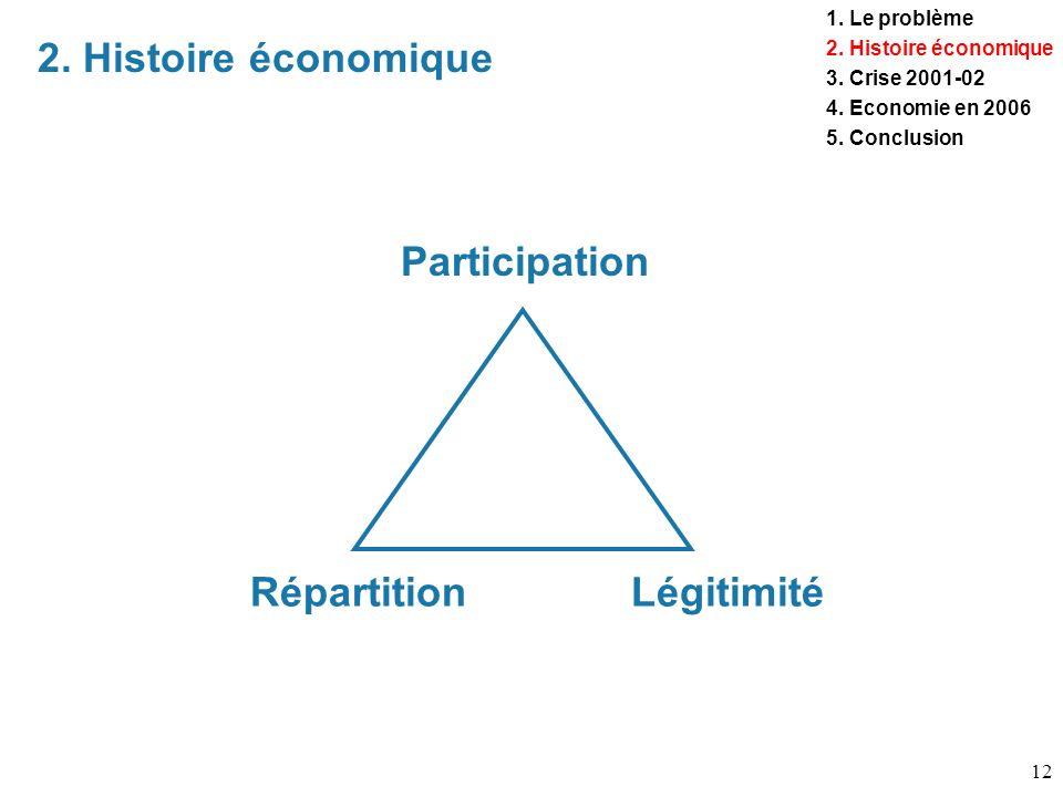 2. Histoire économique Participation Répartition Légitimité