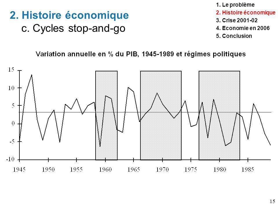 2. Histoire économique c. Cycles stop-and-go