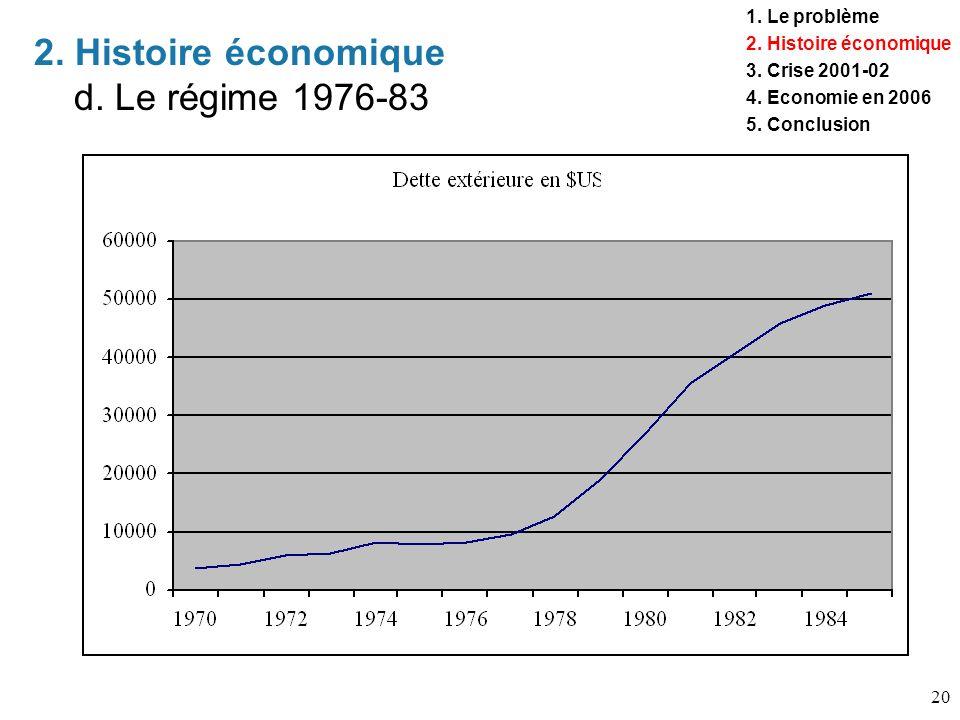 2. Histoire économique d. Le régime 1976-83