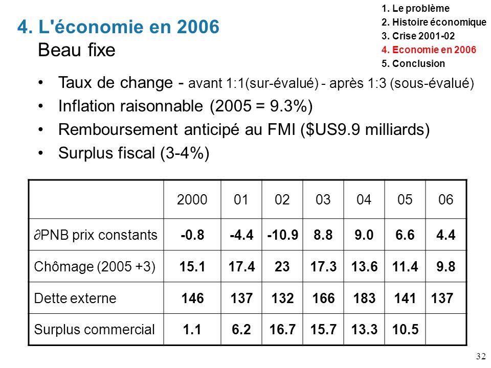 1. Le problème 2. Histoire économique. 3. Crise 2001-02. 4. Economie en 2006. 5. Conclusion. 4. L économie en 2006 Beau fixe.
