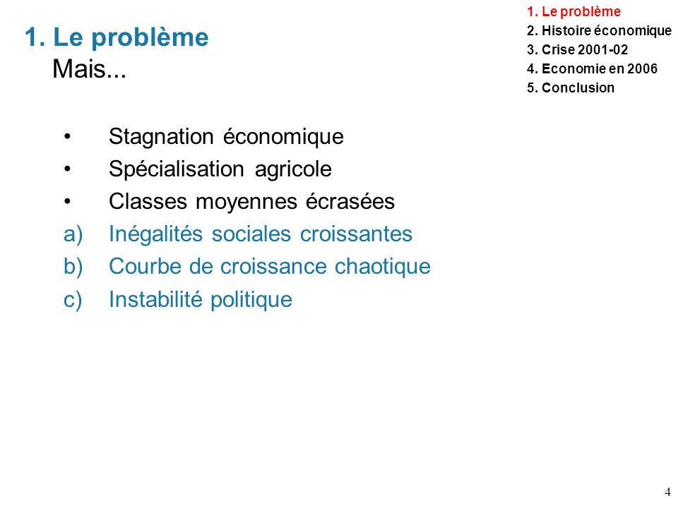 1. Le problème Mais... Stagnation économique Spécialisation agricole