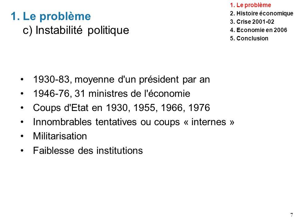 Le problème c) Instabilité politique