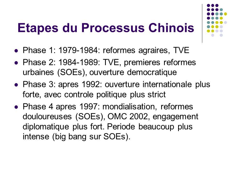 Etapes du Processus Chinois
