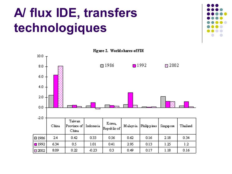 A/ flux IDE, transfers technologiques