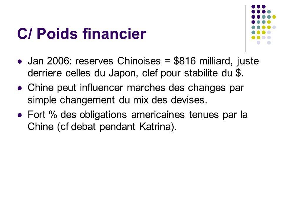 C/ Poids financier Jan 2006: reserves Chinoises = $816 milliard, juste derriere celles du Japon, clef pour stabilite du $.