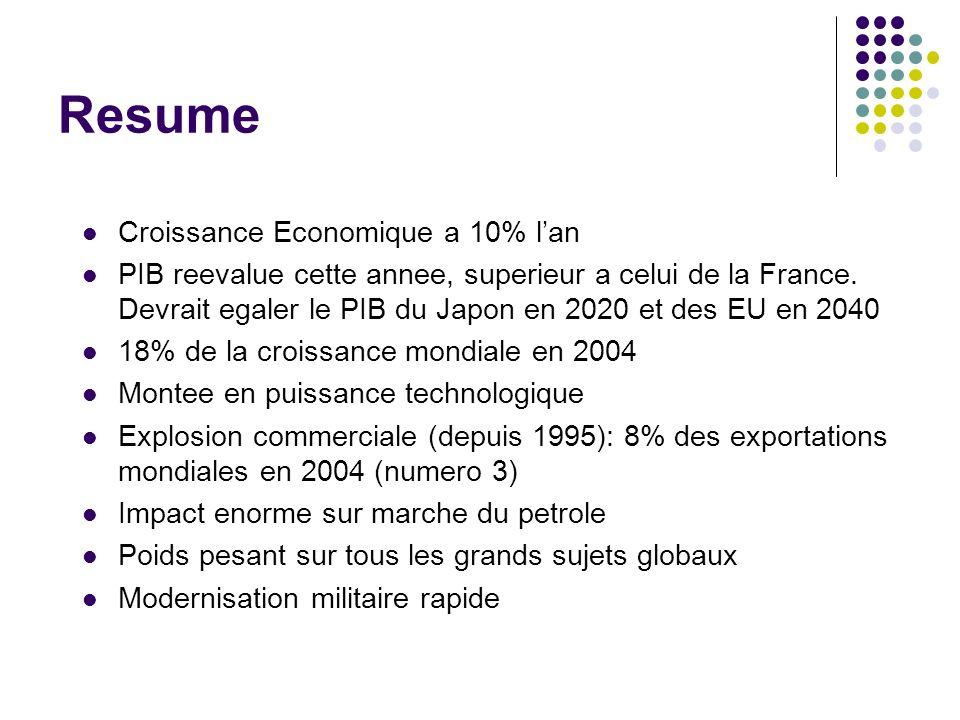 Resume Croissance Economique a 10% l'an