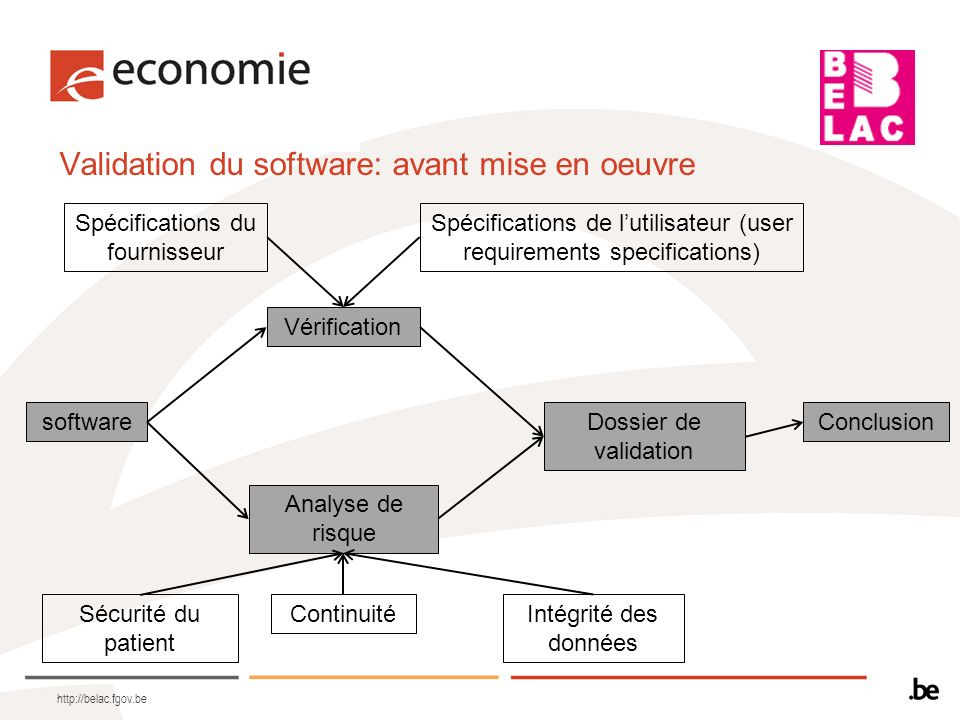 Validation du software: avant mise en oeuvre
