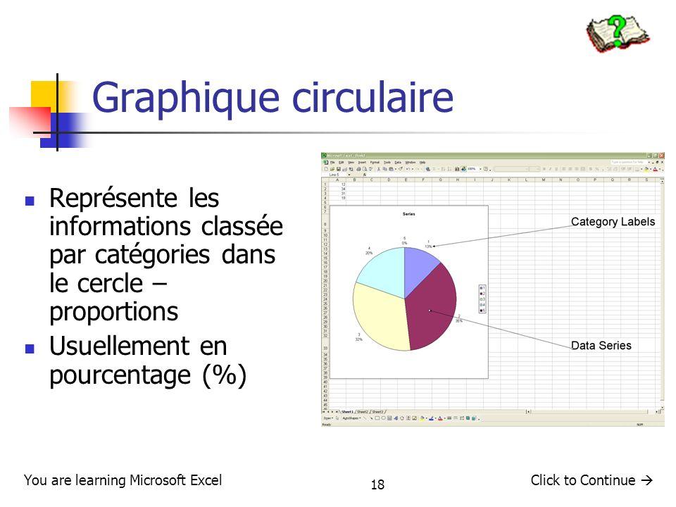 Graphique circulaire Représente les informations classée par catégories dans le cercle – proportions.