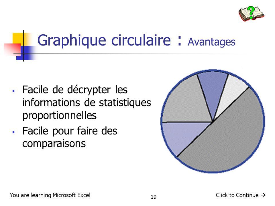 Graphique circulaire : Avantages