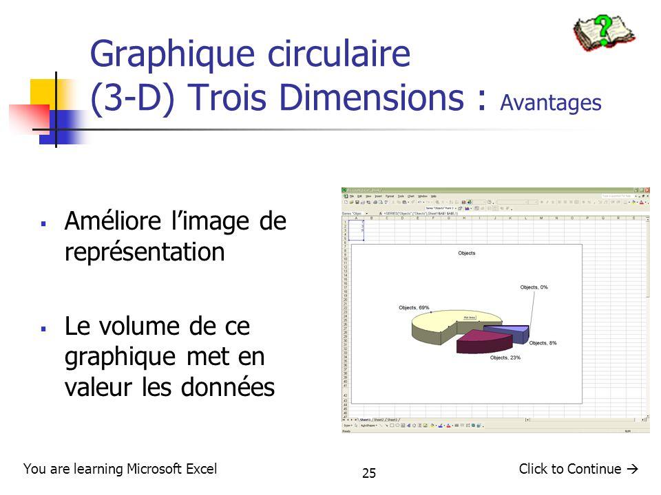 Graphique circulaire (3-D) Trois Dimensions : Avantages